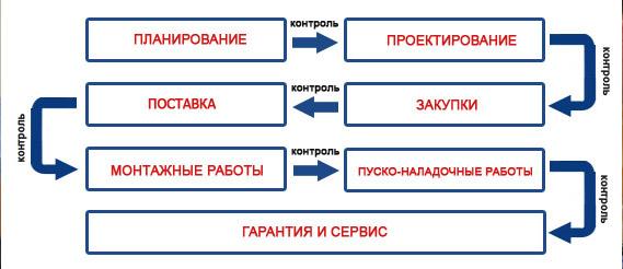ЗАО Энергетические